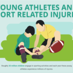 Young athletes and injuries infographic