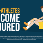 Pro athletes become injured infographic
