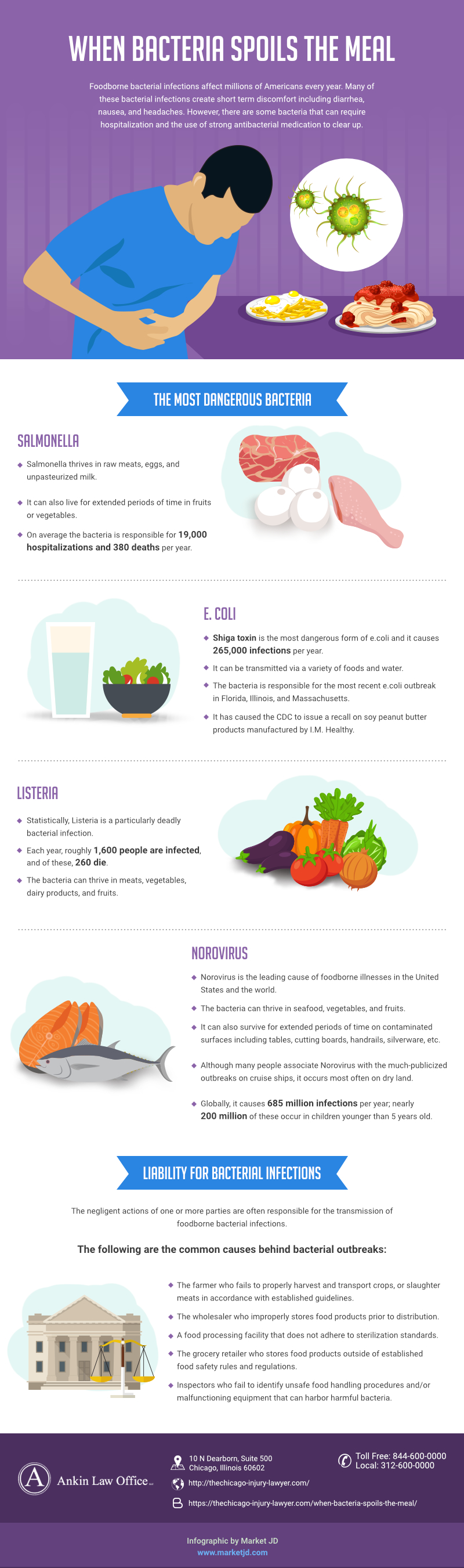 Dangers of Bacteria in food_infographic