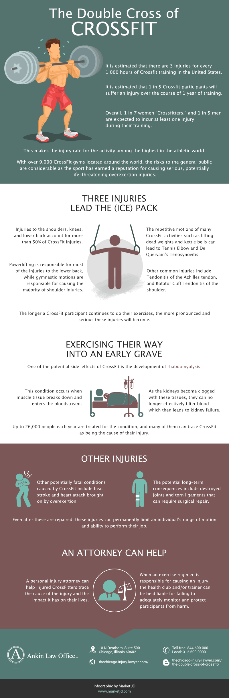 The Double Cross of Crossfit infographic_Best Personal Injury Attorney