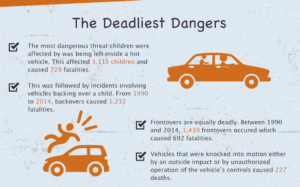 Hidden Threats to Children In and Around Motor Vehicles